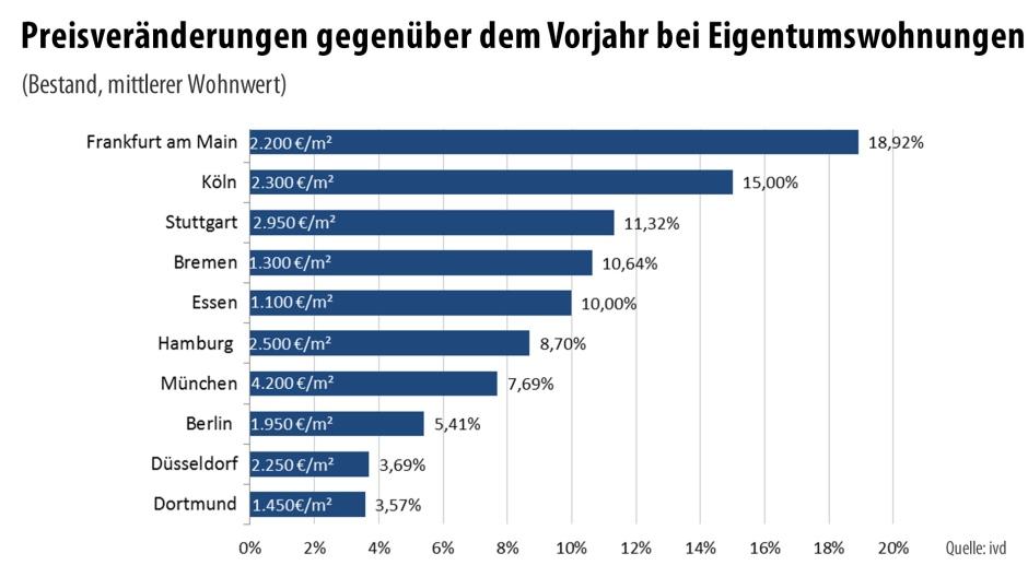 رسم بياني لتغيرات السعر في المدن الألمانية الكبرى